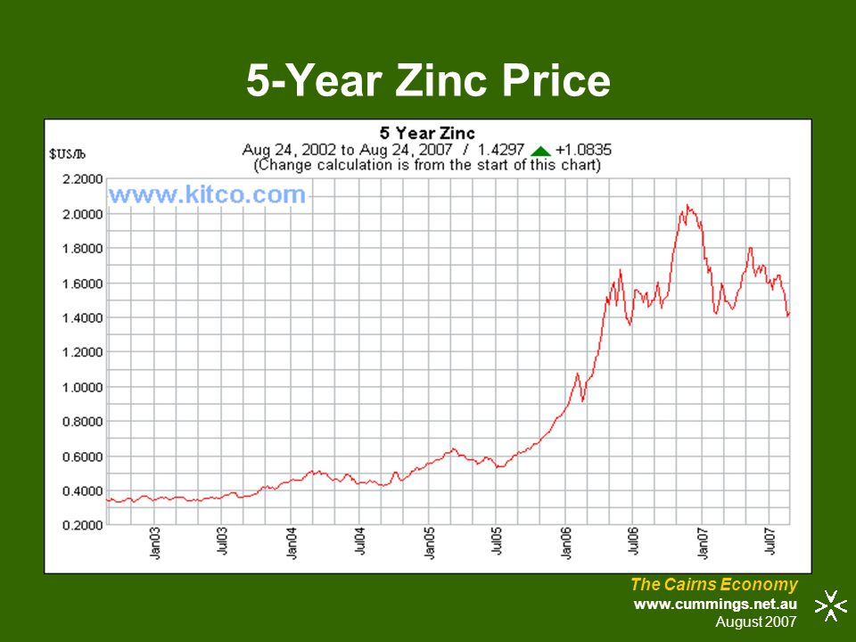 5-Year Zinc Price The Cairns Economy www.cummings.net.au August 2007