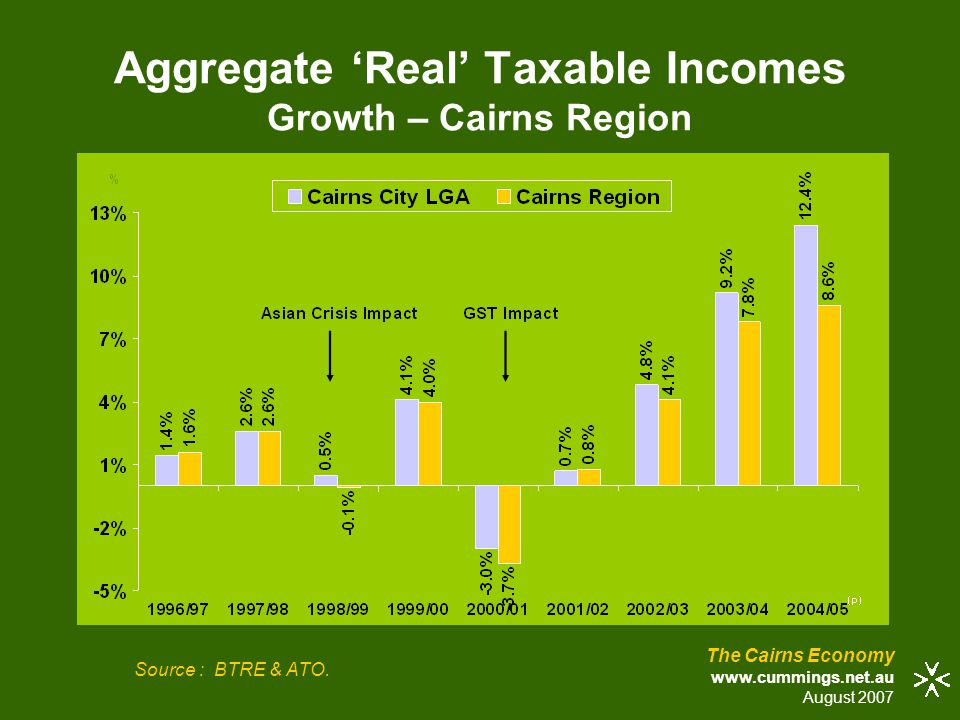 The Cairns Economy www.cummings.net.au August 2007