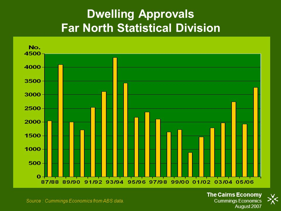 Dwelling Approvals Far North Statistical Division The Cairns Economy Cummings Economics August 2007 Source : Cummings Economics from ABS data.