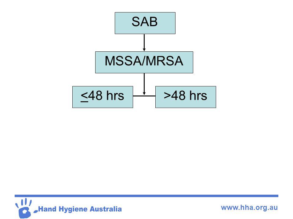 www.hha.org.au SAB MSSA/MRSA <48 hrs>48 hrs
