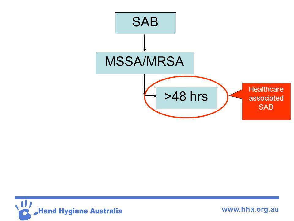 www.hha.org.au SAB MSSA/MRSA >48 hrs Healthcare associated SAB