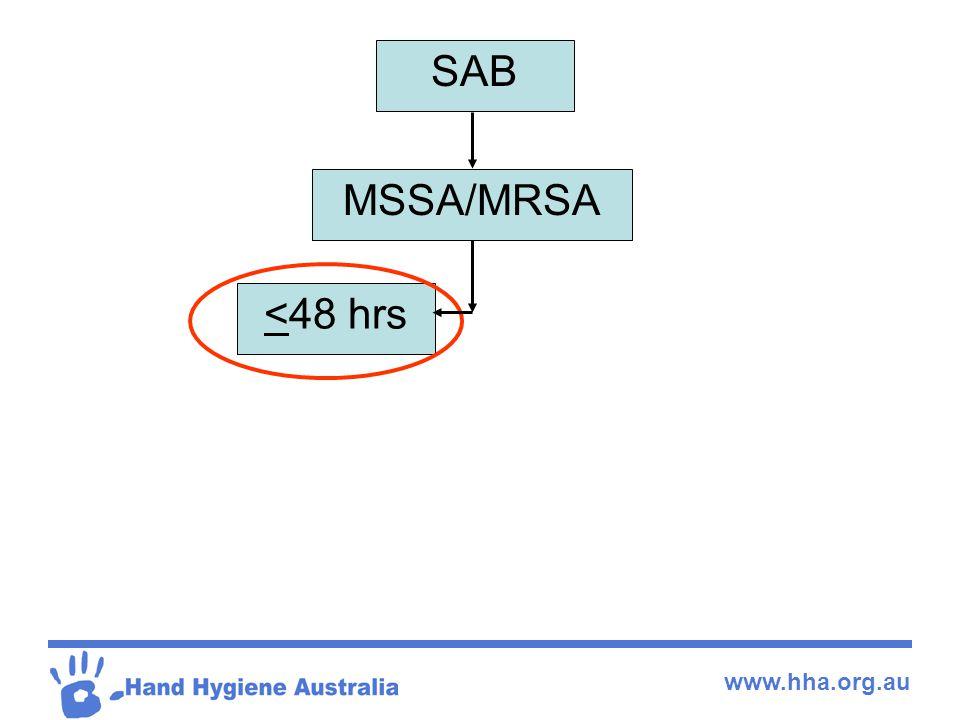 www.hha.org.au SAB MSSA/MRSA <48 hrs