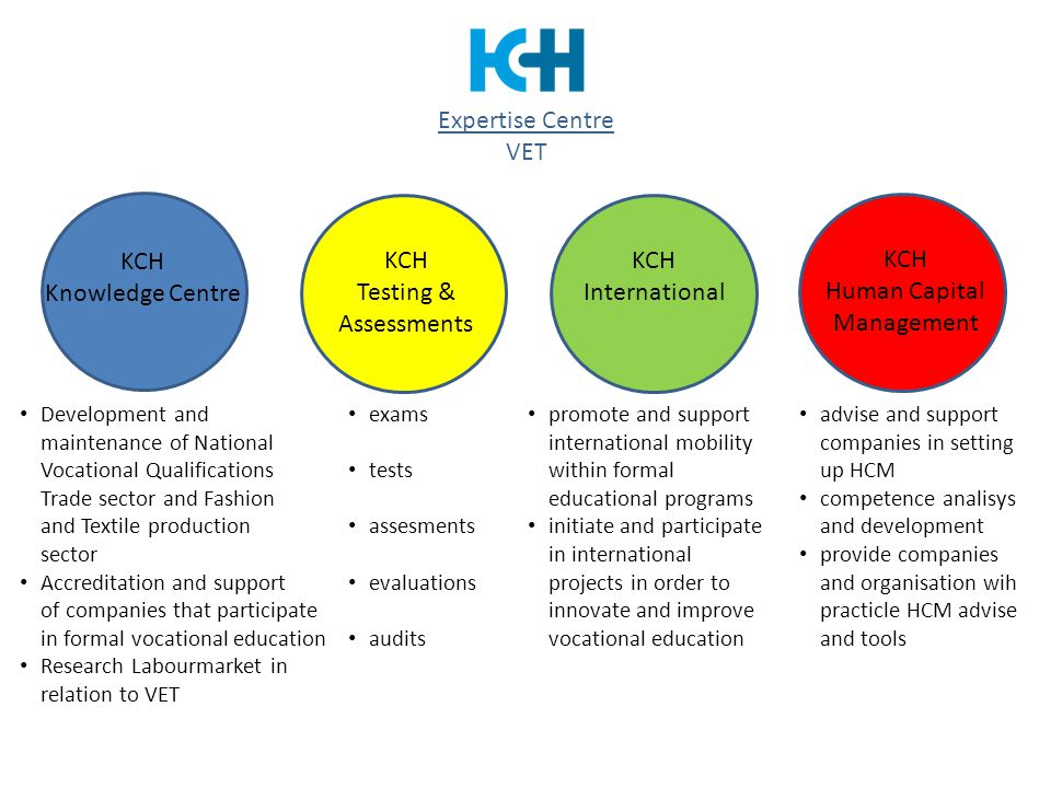 KCH Knowledge Centre KCH Testing & Assessments KCH International KCH Human Capital Management Development and maintenance of National Vocational Quali