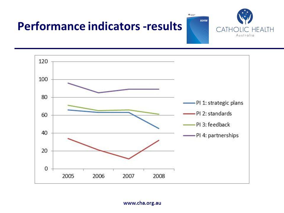www.cha.org.au Performance indicators -results