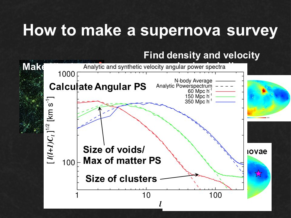 How to make a supernova survey Make Nbody sim Find density and velocity on a spherical shell Populate with Supernovae Calculate Angular PS Size of voi