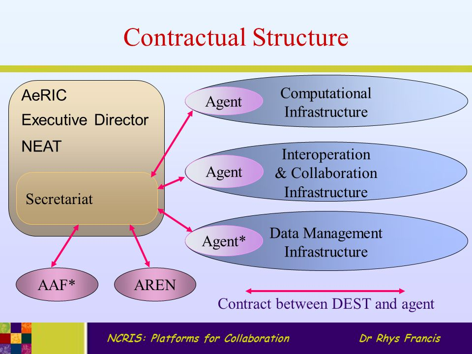 NCRIS: Platforms for CollaborationDr Rhys Francis Contractual Structure AREN AAF* AeRIC Executive Director NEAT Secretariat Computational Infrastructure Agent Interoperation & Collaboration Infrastructure Agent Data Management Infrastructure Agent* Contract between DEST and agent