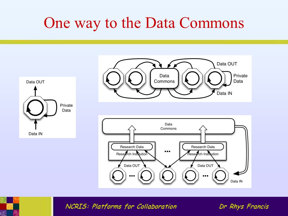 NCRIS: Platforms for CollaborationDr Rhys Francis One way to the Data Commons