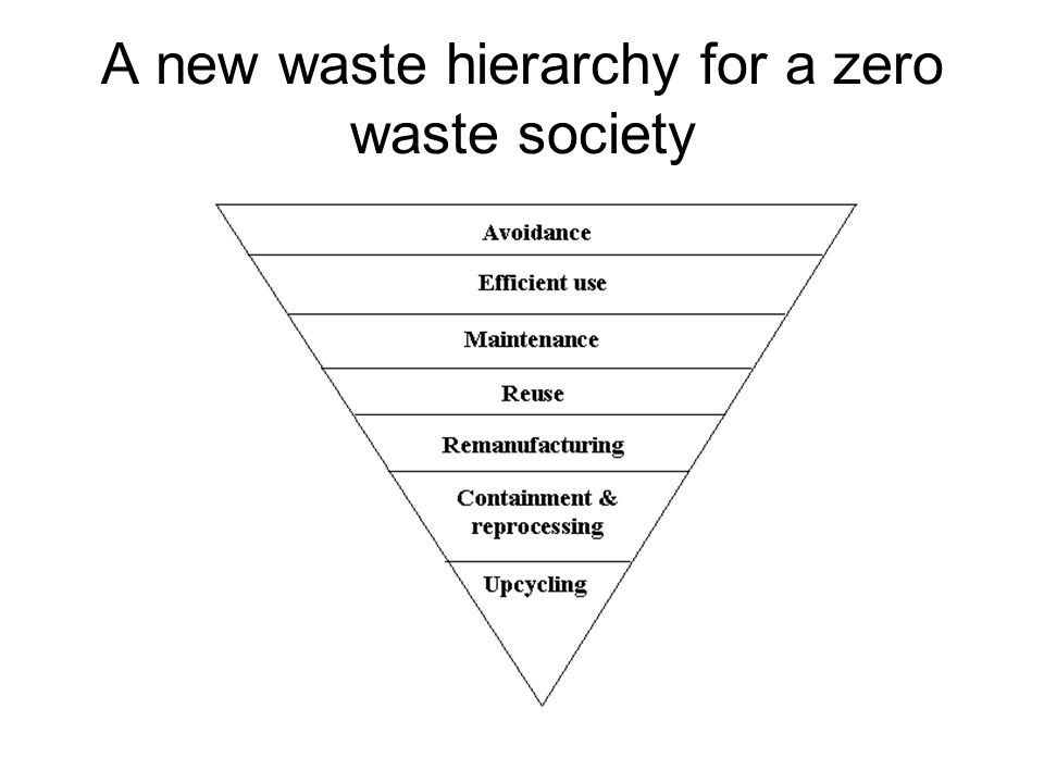 A new waste hierarchy for a zero waste society
