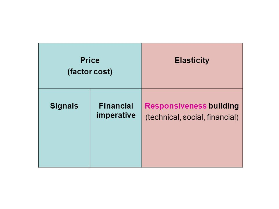 Price (factor cost) Elasticity SignalsFinancial imperative Responsiveness building (technical, social, financial)