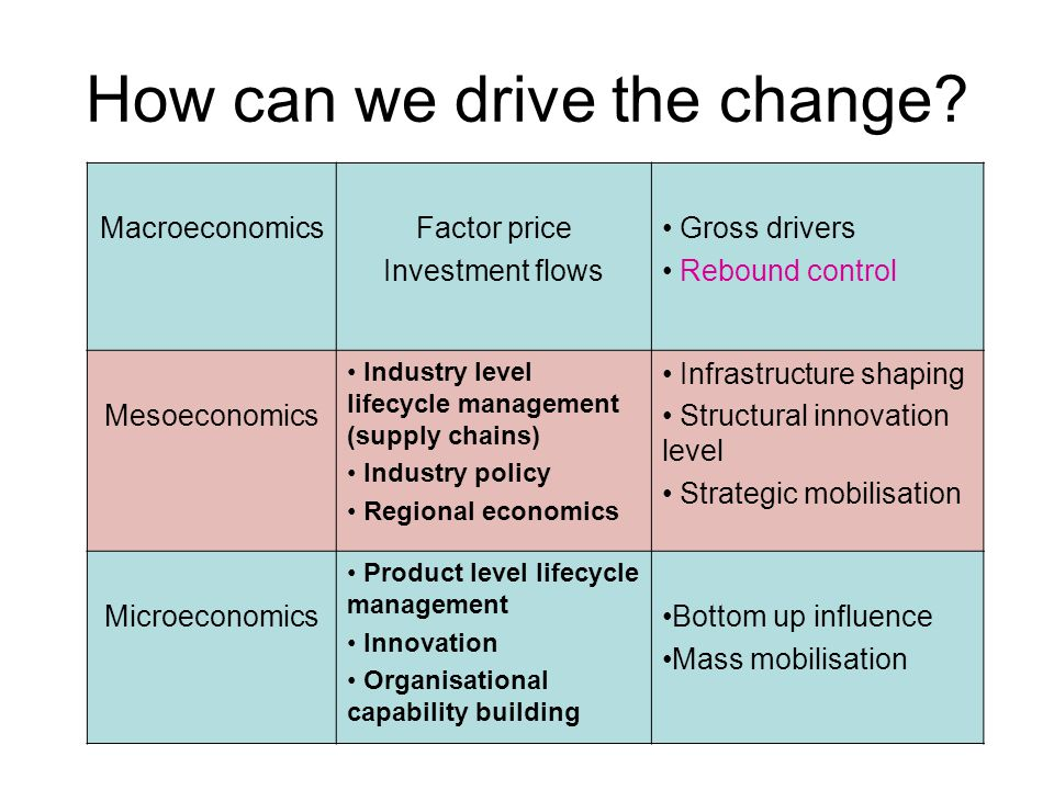 How can we drive the change.