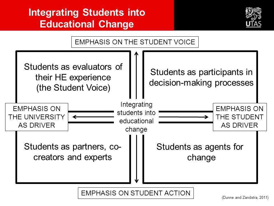Integrating Students into Educational Change Students as partners, co- creators and experts Students as evaluators of their HE experience (the Student