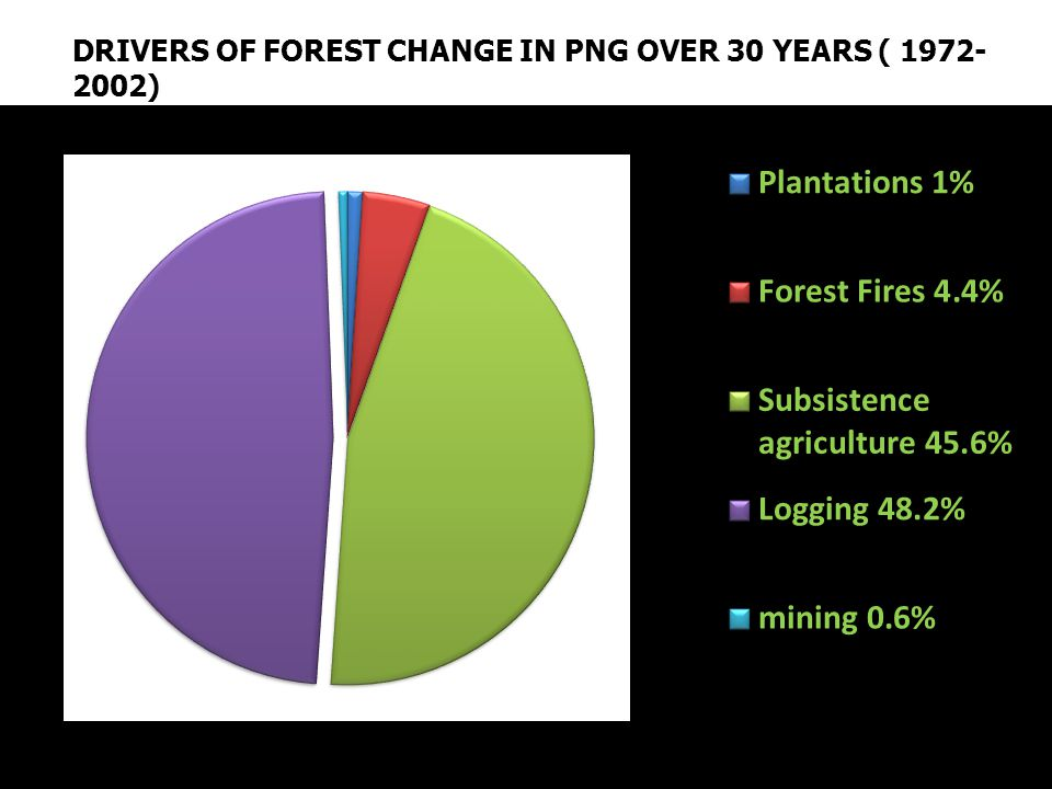 DRIVERS OF FOREST CHANGE IN PNG OVER 30 YEARS ( 1972- 2002)