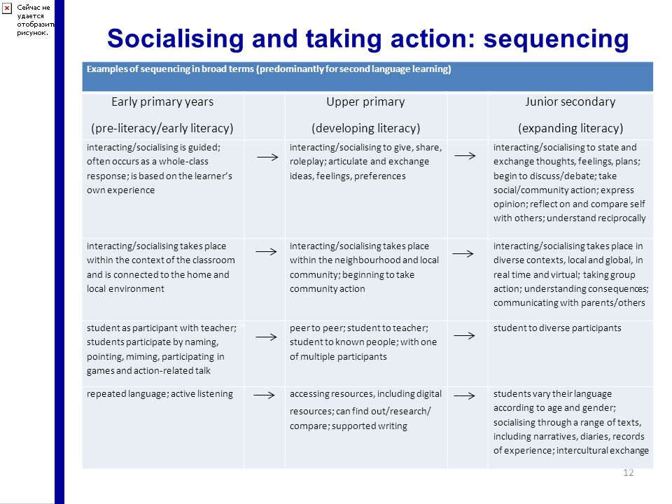 Socialising and taking action: sequencing 12 Examples of sequencing in broad terms (predominantly for second language learning) Early primary years (pre-literacy/early literacy) Upper primary (developing literacy) Junior secondary (expanding literacy) interacting/socialising is guided; often occurs as a whole-class response; is based on the learner's own experience interacting/socialising to give, share, roleplay; articulate and exchange ideas, feelings, preferences interacting/socialising to state and exchange thoughts, feelings, plans; begin to discuss/debate; take social/community action; express opinion; reflect on and compare self with others; understand reciprocally interacting/socialising takes place within the context of the classroom and is connected to the home and local environment interacting/socialising takes place within the neighbourhood and local community; beginning to take community action interacting/socialising takes place in diverse contexts, local and global, in real time and virtual; taking group action; understanding consequences; communicating with parents/others student as participant with teacher; students participate by naming, pointing, miming, participating in games and action-related talk peer to peer; student to teacher; student to known people; with one of multiple participants student to diverse participants repeated language; active listeningaccessing resources, including digital resources; can find out/research/ compare; supported writing students vary their language according to age and gender; socialising through a range of texts, including narratives, diaries, records of experience; intercultural exchange