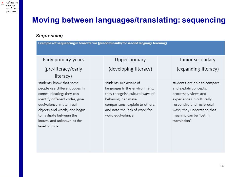 Moving between languages/translating: sequencing 14 Examples of sequencing in broad terms (predominantly for second language learning) Early primary years (pre-literacy/early literacy) Upper primary (developing literacy) Junior secondary (expanding literacy) students know that some people use different codes in communicating; they can identify different codes, give equivalence, match real objects and words, and begin to navigate between the known and unknown at the level of code students are aware of languages in the environment; they recognise cultural ways of behaving, can make comparisons, explain to others, and note the lack of word-for- word equivalence students are able to compare and explain concepts, processes, views and experiences in culturally responsive and reciprocal ways; they understand that meaning can be 'lost in translation' Sequencing