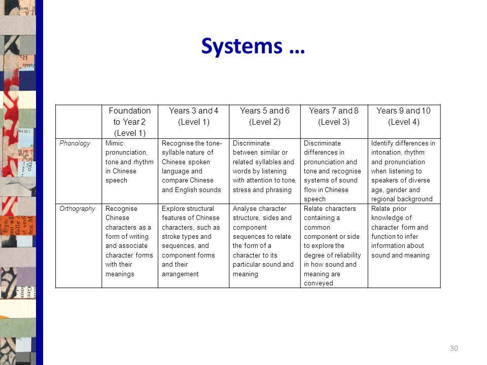 Systems … Foundation to Year 2 (Level 1) Years 3 and 4 (Level 1) Years 5 and 6 (Level 2) Years 7 and 8 (Level 3) Years 9 and 10 (Level 4) Phonology Mimic pronunciation, tone and rhythm in Chinese speech Recognise the tone- syllable nature of Chinese spoken language and compare Chinese and English sounds Discriminate between similar or related syllables and words by listening with attention to tone, stress and phrasing Discriminate differences in pronunciation and tone and recognise systems of sound flow in Chinese speech Identify differences in intonation, rhythm and pronunciation when listening to speakers of diverse age, gender and regional background OrthographyRecognise Chinese characters as a form of writing and associate character forms with their meanings Explore structural features of Chinese characters, such as stroke types and sequences, and component forms and their arrangement Analyse character structure, sides and component sequences to relate the form of a character to its particular sound and meaning Relate characters containing a common component or side to explore the degree of reliability in how sound and meaning are conveyed Relate prior knowledge of character form and function to infer information about sound and meaning 30