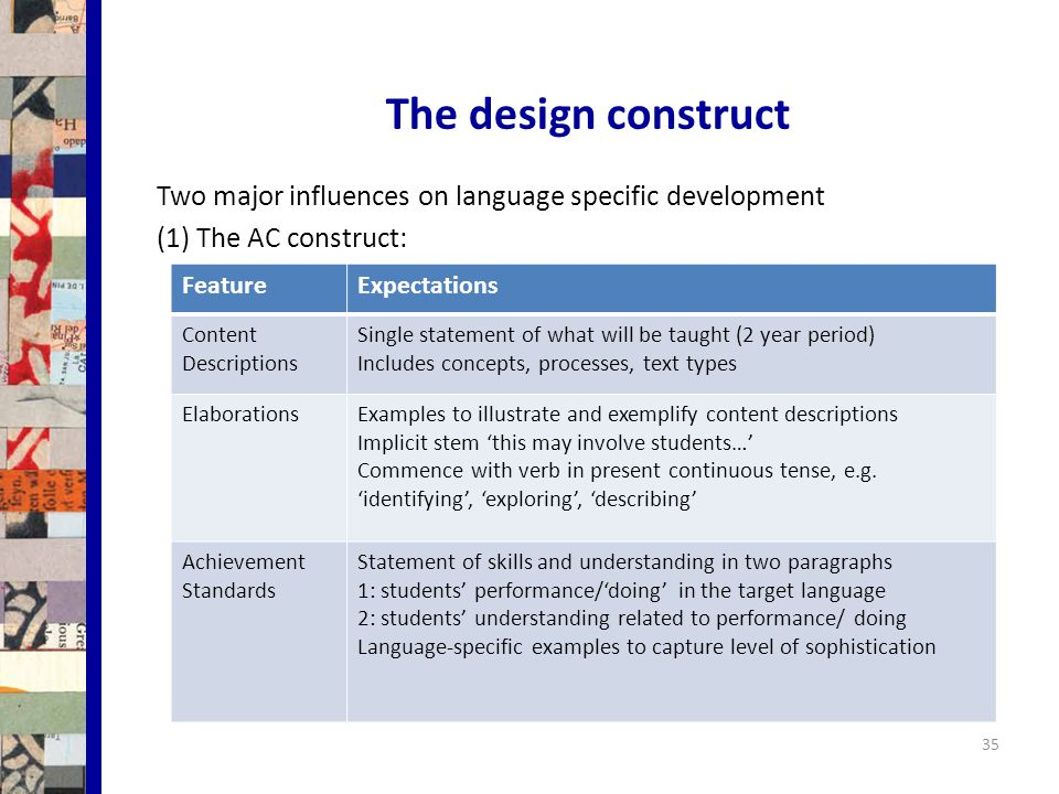 The design construct 35 Two major influences on language specific development (1) The AC construct: FeatureExpectations Content Descriptions Single statement of what will be taught (2 year period) Includes concepts, processes, text types ElaborationsExamples to illustrate and exemplify content descriptions Implicit stem 'this may involve students…' Commence with verb in present continuous tense, e.g.