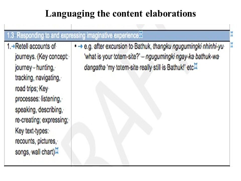 Languaging the content elaborations