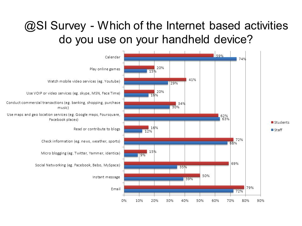 @SI Survey - Which of the Internet based activities do you use on your handheld device
