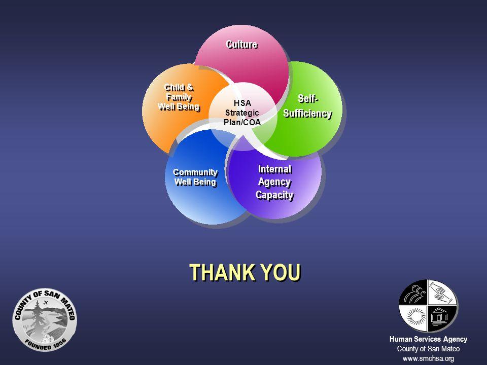 THANK YOU Human Services Agency County of San Mateo www.smchsa.org HSA Strategic Plan/COA Culture Child & Family Well Being Child & Family Well Being
