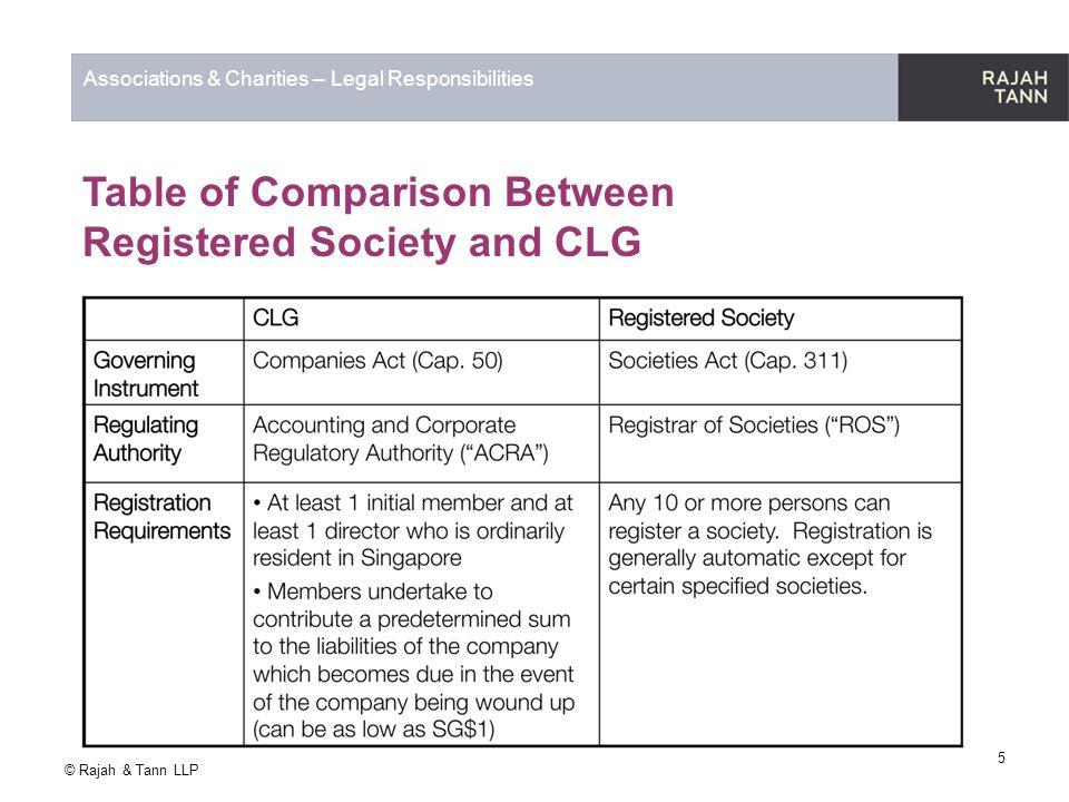 © Rajah & Tann LLP Associations & Charities – Legal Responsibilities 2) Statutory, General and Fiduciary Duties Societies Registered societies are generally self-governing.