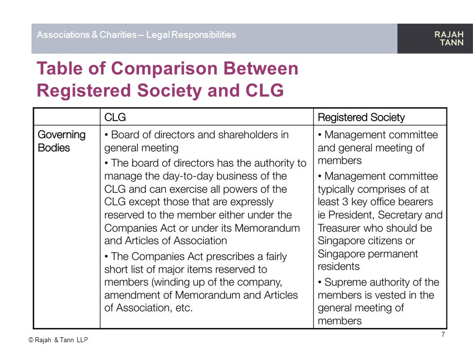 © Rajah & Tann LLP Associations & Charities – Legal Responsibilities 3) Charity Trustees-Responsibilities If the association is a charity, the charity trustees take on a number of responsibilities:- The trustees are the persons responsible for the general control and management of the administration of the charity (board members, management committee members, directors, trustees) Board of charity trustees- responsible for ensuring that the charity is governed and managed responsibly and prudently such that the charity is solvent, well-run, and delivering the charitable outcomes for the benefit of the public for which it has been set up 18