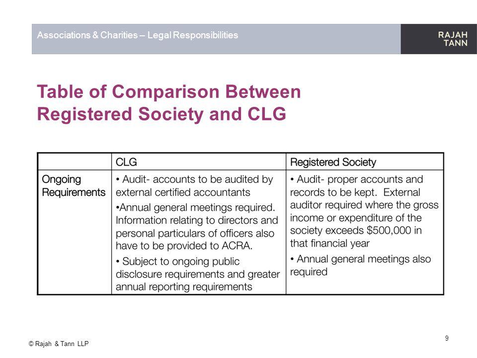 © Rajah & Tann LLP Associations & Charities – Legal Responsibilities 9 Table of Comparison Between Registered Society and CLG CLGRegistered Society Am