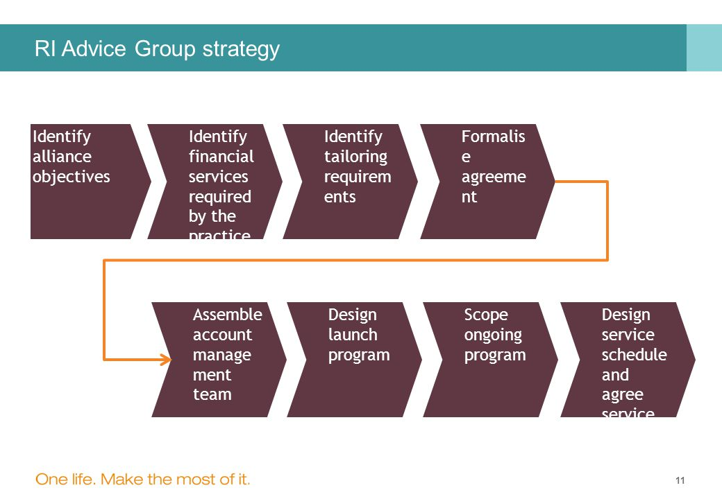 11 RI Advice Group strategy Identify alliance objectives Identify financial services required by the practice Identify tailoring requirem ents Formalis e agreeme nt Assemble account manage ment team Design launch program Scope ongoing program Design service schedule and agree service standard s