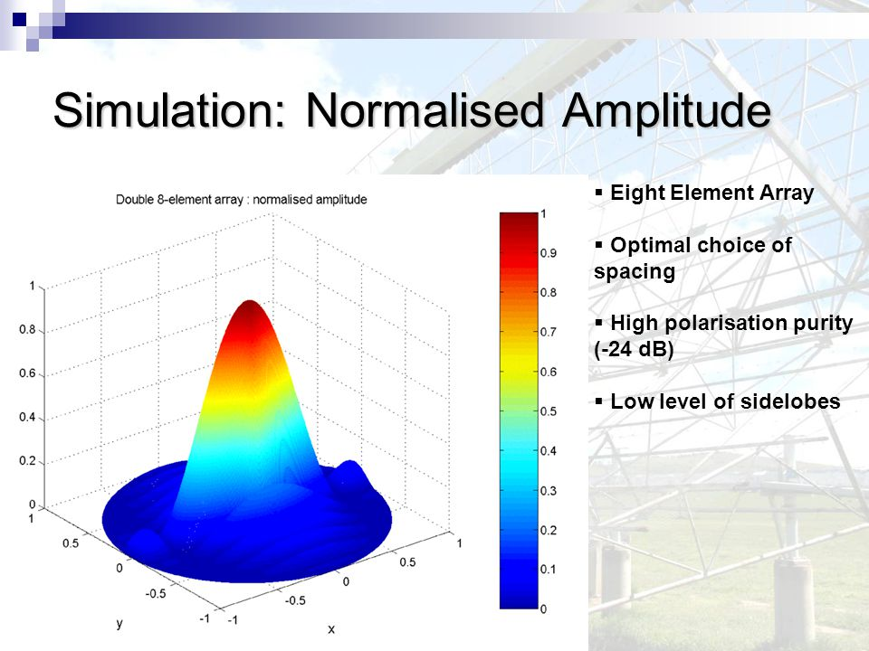 Simulation: Normalised Amplitude  Eight Element Array  Optimal choice of spacing  High polarisation purity (-24 dB)  Low level of sidelobes
