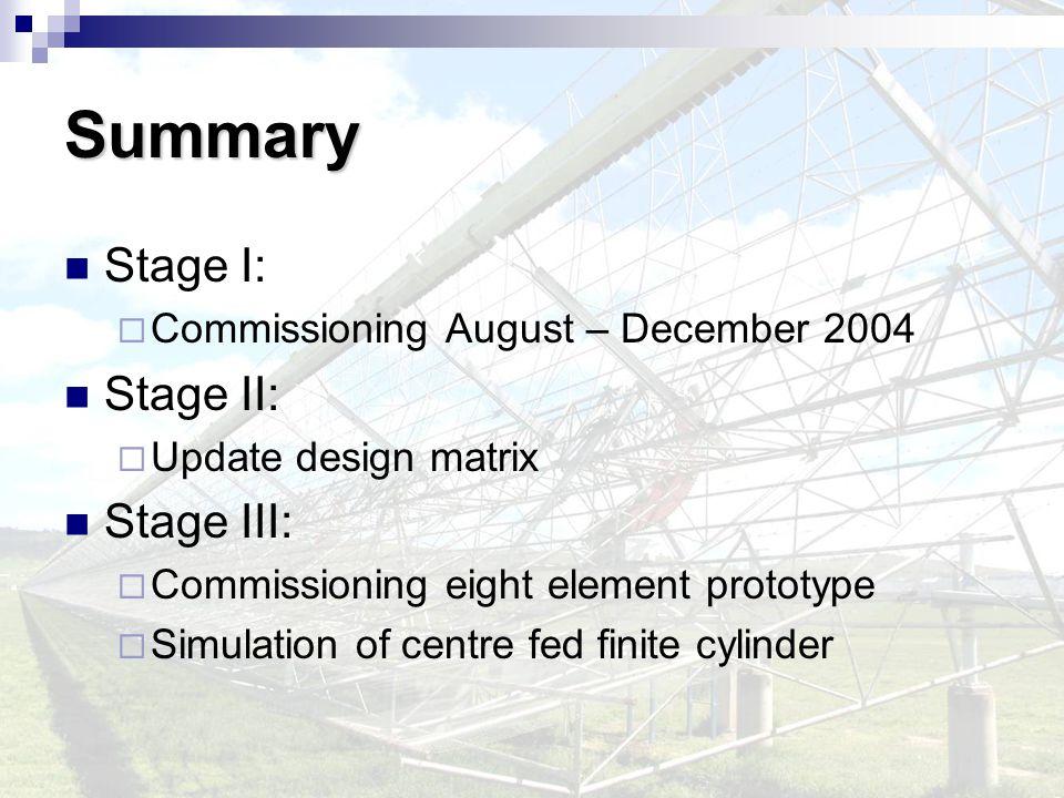 Summary Stage I:  Commissioning August – December 2004 Stage II:  Update design matrix Stage III:  Commissioning eight element prototype  Simulati