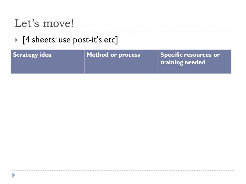 Let's move!  [4 sheets: use post-it's etc] Strategy ideaMethod or processSpecific resources or training needed