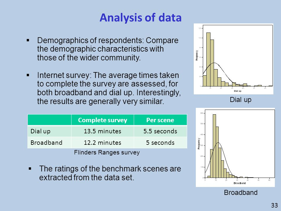  Demographics of respondents: Compare the demographic characteristics with those of the wider community.  Internet survey: The average times taken t