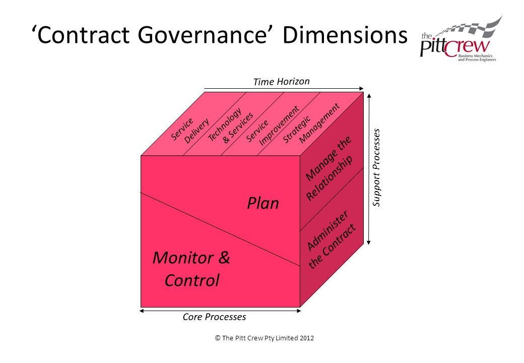 'Contract Governance' Dimensions © The Pitt Crew Pty Limited 2012 Plan Monitor & Control Manage the Relationship Service Delivery Strategic Management Service Improvement Technology & Services Time Horizon Core Processes Support Processes Administer the Contract