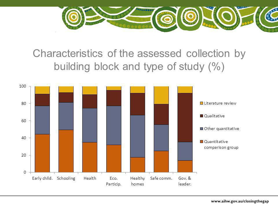Characteristics of the assessed collection by building block and type of study (%)