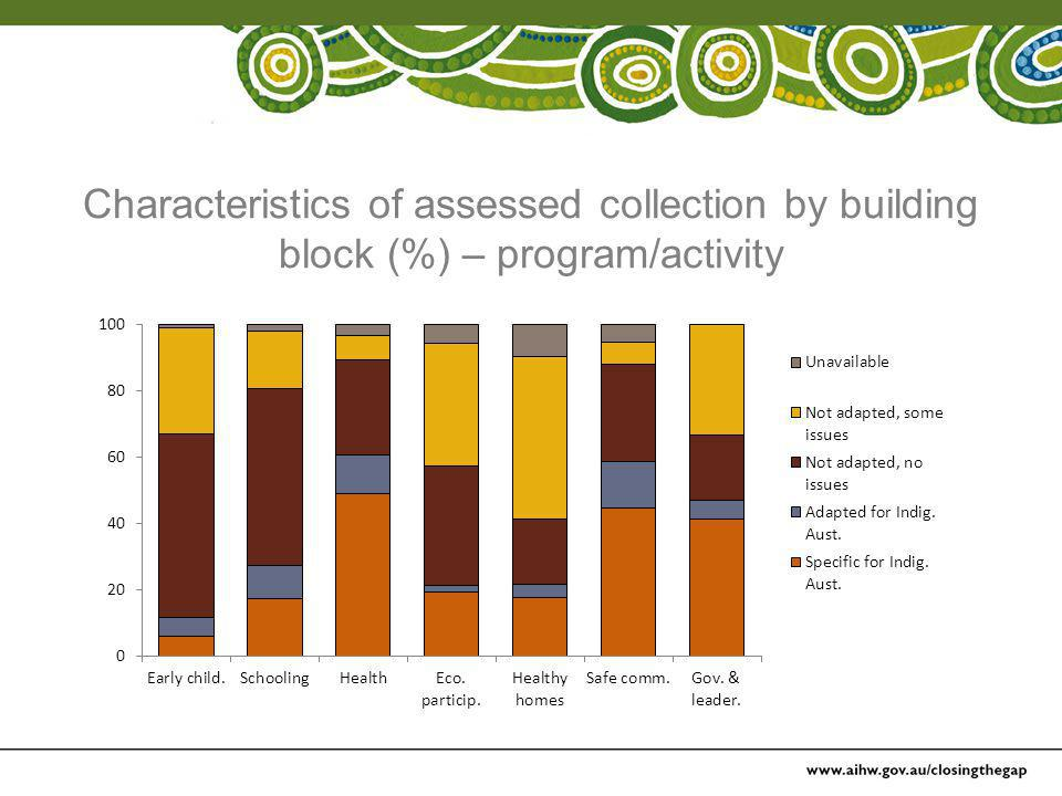 Characteristics of assessed collection by building block (%) – program/activity