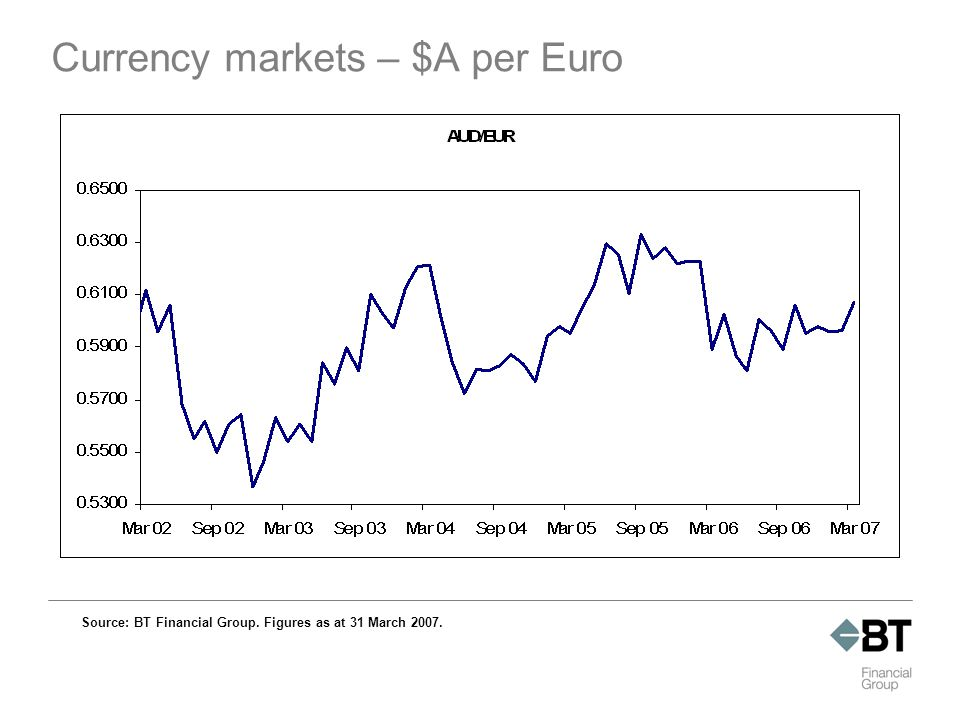 Currency markets – $A per Euro Source: BT Financial Group. Figures as at 31 March 2007.