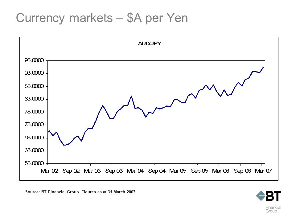 Currency markets – $A per Yen Source: BT Financial Group. Figures as at 31 March 2007.