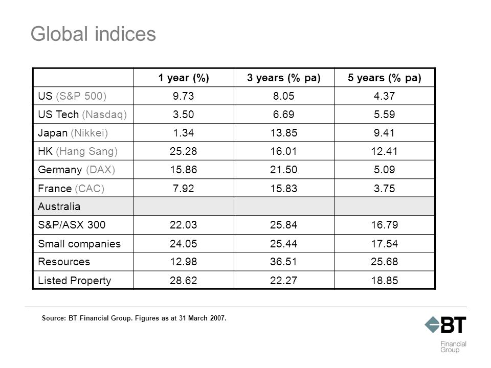 Global indices 1 year (%)3 years (% pa)5 years (% pa) US (S&P 500)9.738.054.37 US Tech (Nasdaq)3.506.695.59 Japan (Nikkei)1.3413.859.41 HK (Hang Sang)25.2816.0112.41 Germany (DAX)15.8621.505.09 France (CAC)7.9215.833.75 Australia S&P/ASX 30022.0325.8416.79 Small companies24.0525.4417.54 Resources12.9836.5125.68 Listed Property28.6222.2718.85 Source: BT Financial Group.