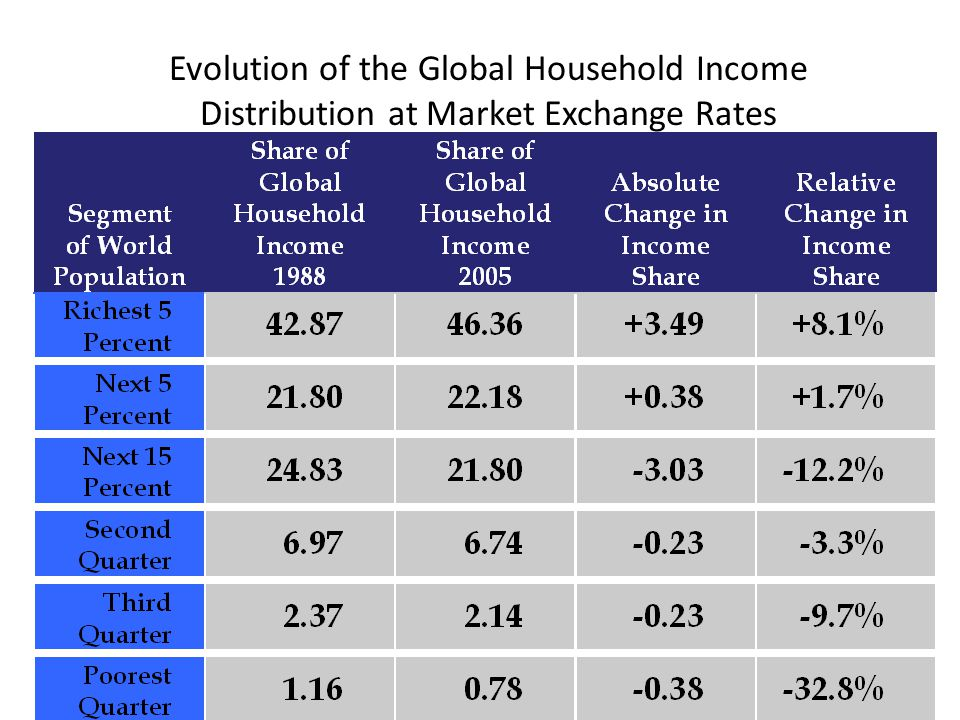 Evolution of the Global Household Income Distribution at Market Exchange Rates