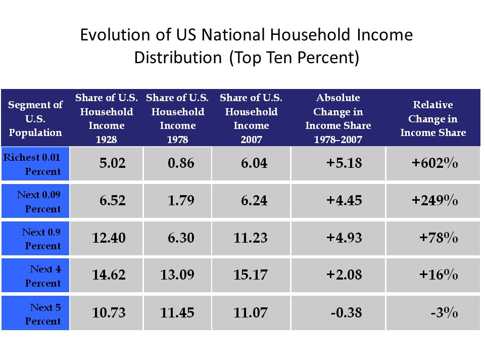 Evolution of US National Household Income Distribution (Top Ten Percent)