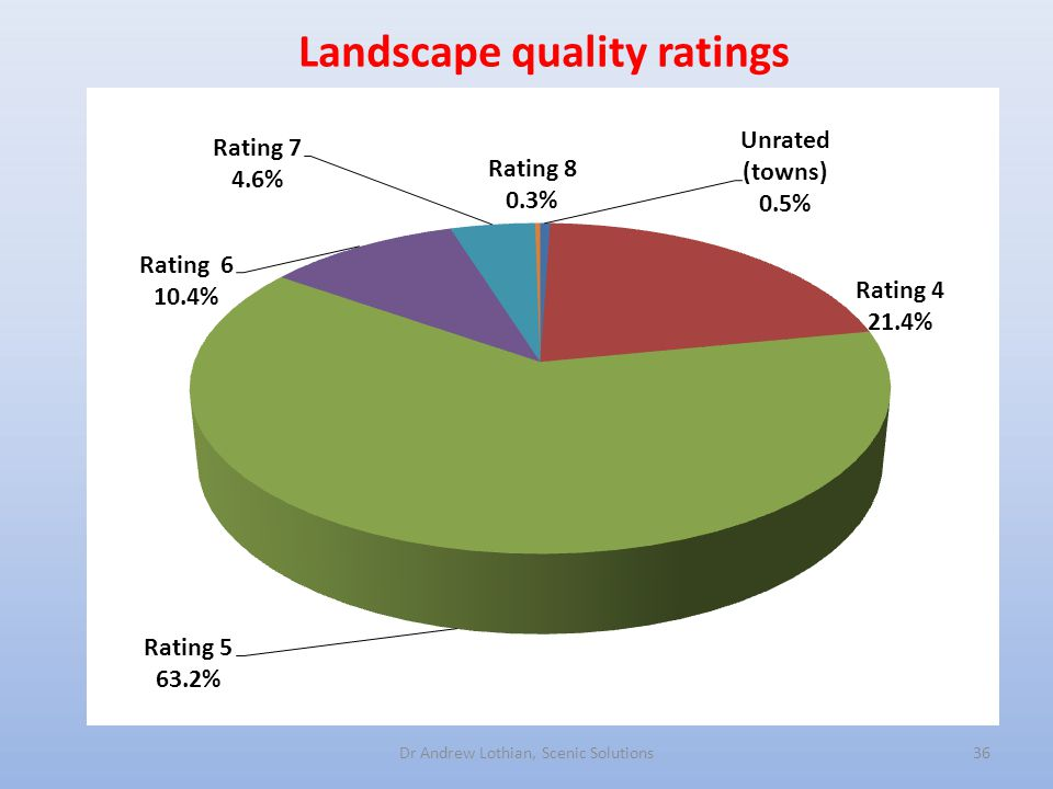 Landscape quality ratings Dr Andrew Lothian, Scenic Solutions36