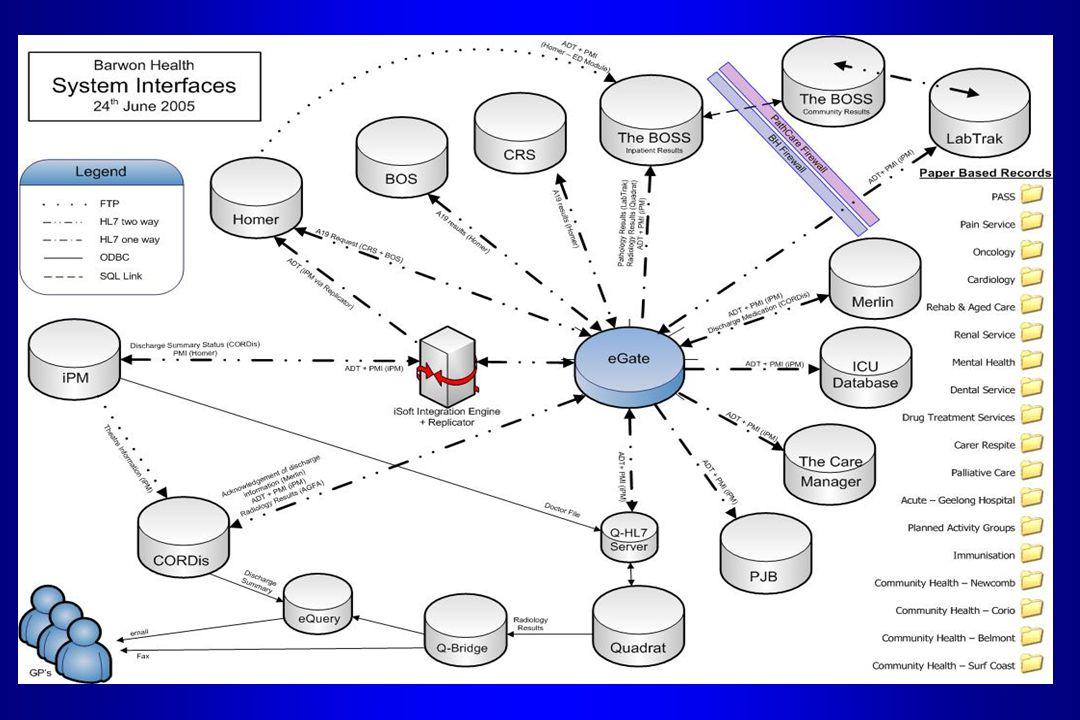 Evidence l Loose Sheet Filing l Electronic Discharge Summary Processes l Intern / HMO Orientation Program / Support l Linking Community & Mental Health l ICU System Redevelopment l Renal Service EMR l Hospital Demand Management