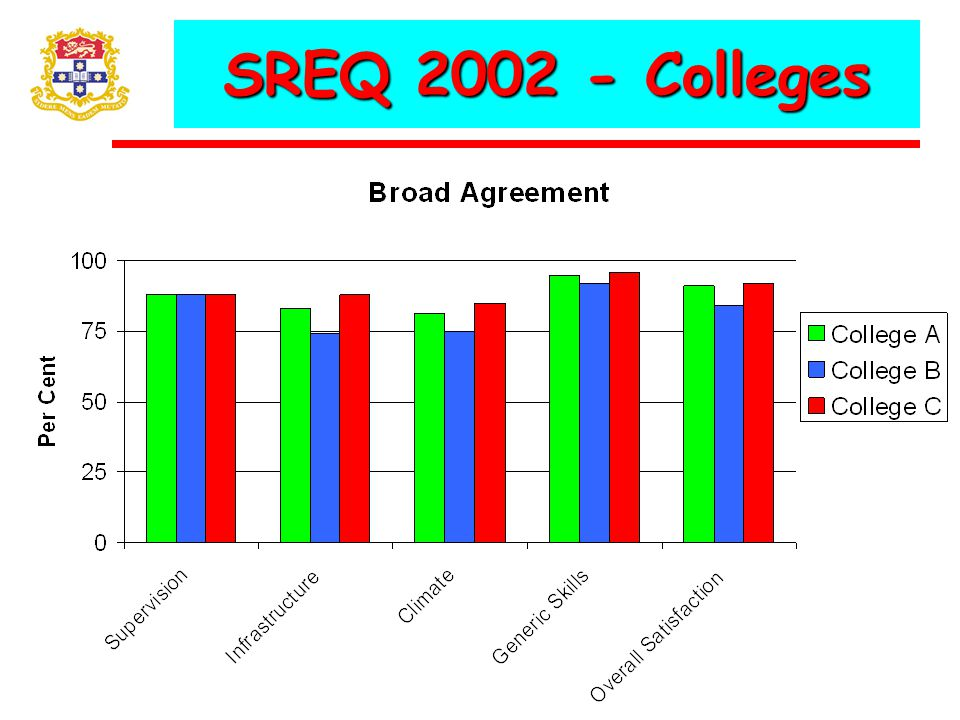SREQ 2002 - Colleges