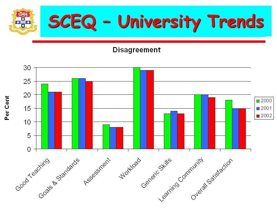 SCEQ – University Trends