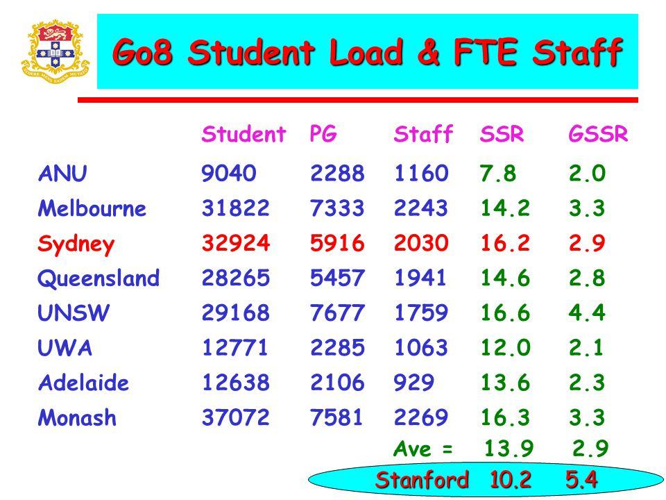 Go8 Student Load & FTE Staff StudentPGStaffSSRGSSR ANU9040228811607.82.0 Melbourne318227333224314.23.3 Sydney329245916203016.22.9 Queensland282655457194114.62.8 UNSW291687677175916.64.4 UWA127712285106312.02.1 Adelaide12638210692913.62.3 Monash370727581226916.33.3 Ave = 13.9 2.9 Stanford 10.2 5.4