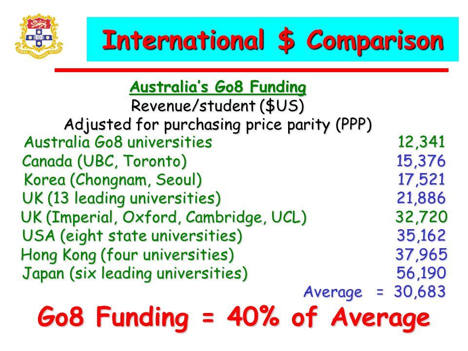 Australia Go8 universities 12,341 Canada (UBC, Toronto)15,376 Korea (Chongnam, Seoul)17,521 UK (13 leading universities)21,886 UK (Imperial, Oxford, Cambridge, UCL)32,720 USA (eight state universities)35,162 Hong Kong (four universities)37,965 Japan (six leading universities)56,190 Average = 30,683 Go8 Funding = 40% of Average International $ Comparison Australia's Go8 Funding Revenue/student ($US) Adjusted for purchasing price parity (PPP)
