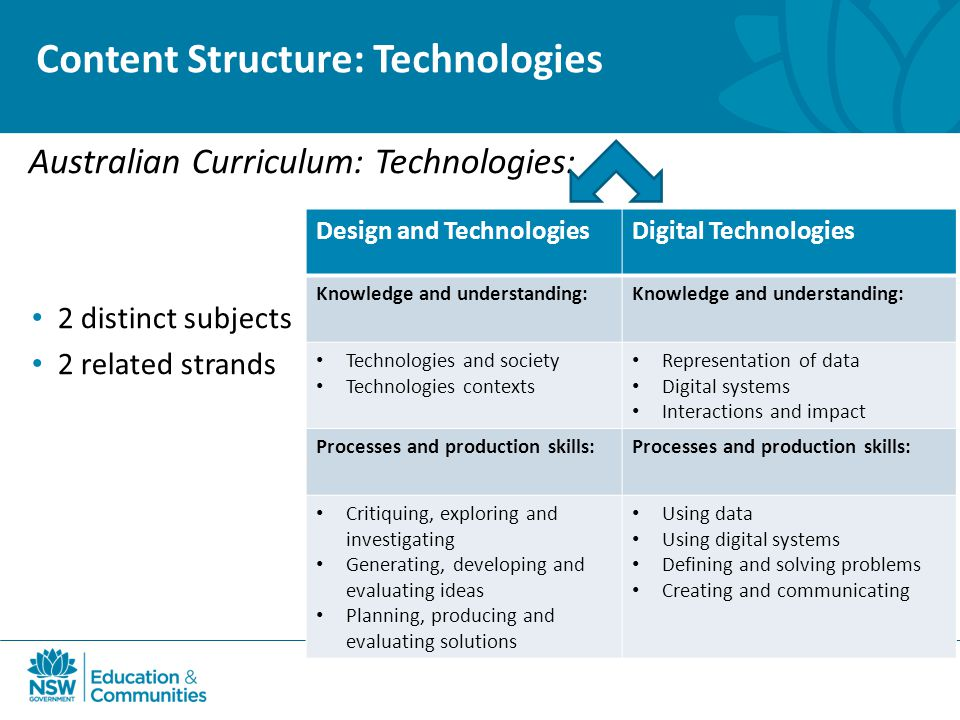 Content Structure: Technologies Australian Curriculum: Technologies: 2 distinct subjects 2 related strands Design and TechnologiesDigital Technologies Knowledge and understanding: Technologies and society Technologies contexts Representation of data Digital systems Interactions and impact Processes and production skills: Critiquing, exploring and investigating Generating, developing and evaluating ideas Planning, producing and evaluating solutions Using data Using digital systems Defining and solving problems Creating and communicating