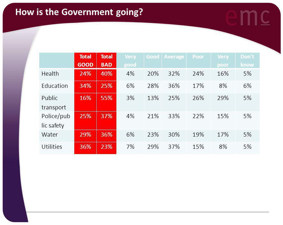 How is the Government going? Total GOOD Total BAD Very good GoodAveragePoor Very poor Don't know Health24%40%4%20%32%24%16%5% Education34%25%6%28%36%1