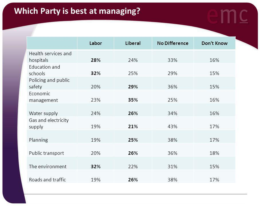 Which Party is best at managing? LaborLiberalNo DifferenceDon't Know Health services and hospitals28%24%33%16% Education and schools32%25%29%15% Polic