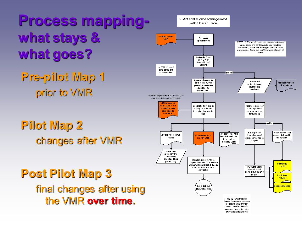 Process mapping- what stays & what goes? Pre-pilot Map 1 prior to VMR Pilot Map 2 changes after VMR Post Pilot Map 3 final changes after using the VMR