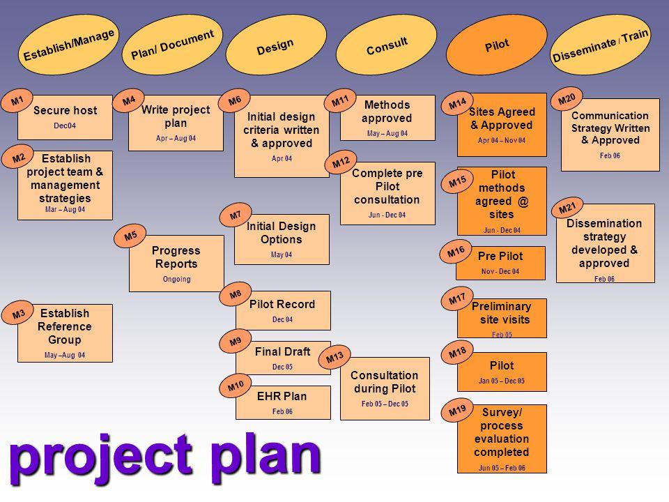 project plan Plan/ Document DesignConsult Pilot Disseminate / TrainEstablish/Manage Secure host Dec04 Establish project team & management strategies M